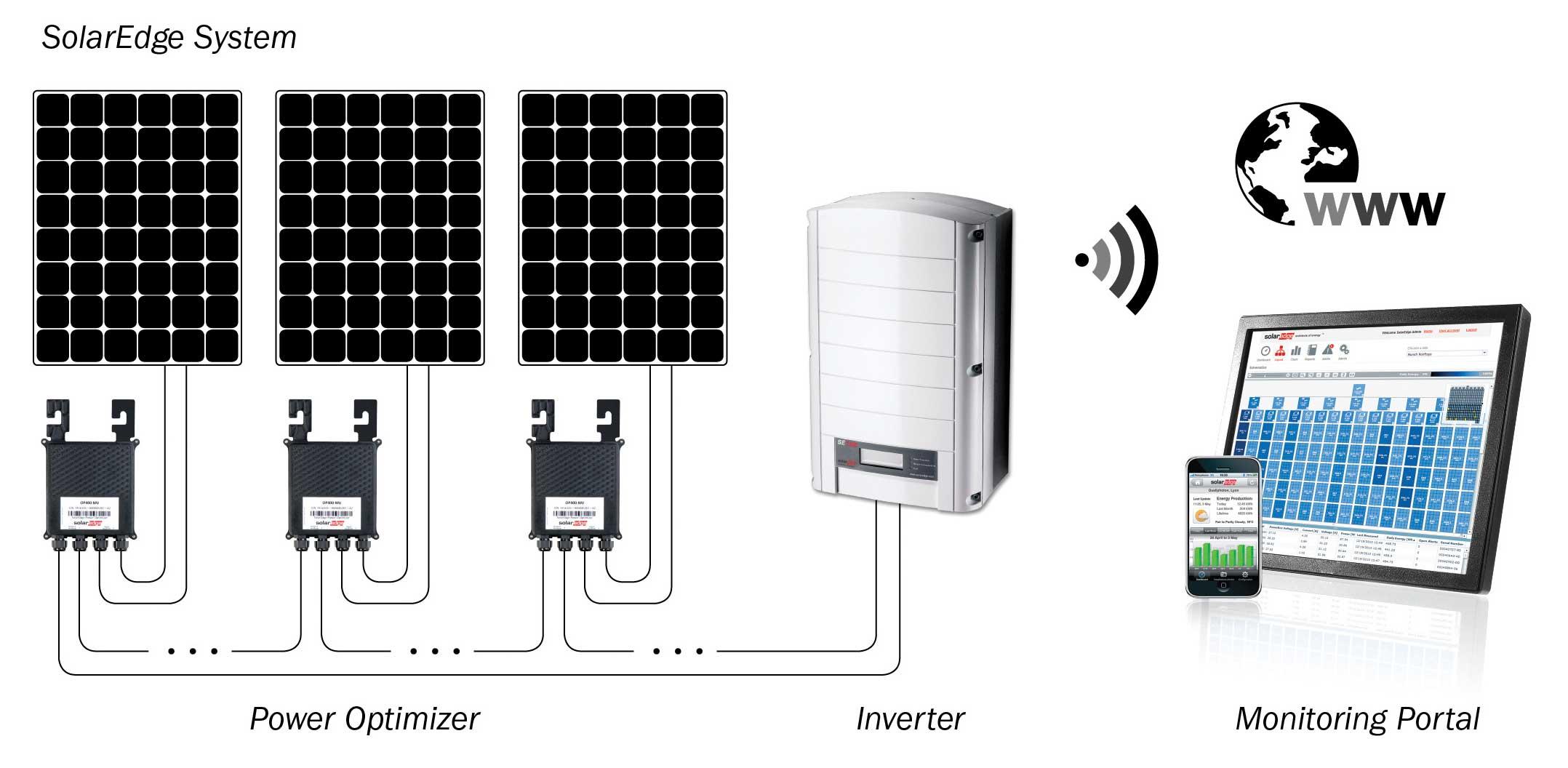solaredge wechselrichter optimizer